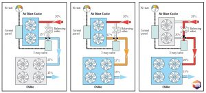 Packaged_Free_Cooling_Cooler_Transtherm